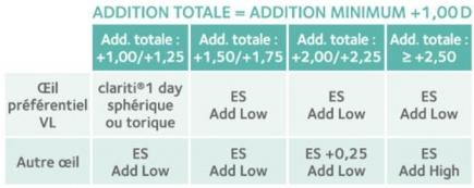 Protocole d'adaptation